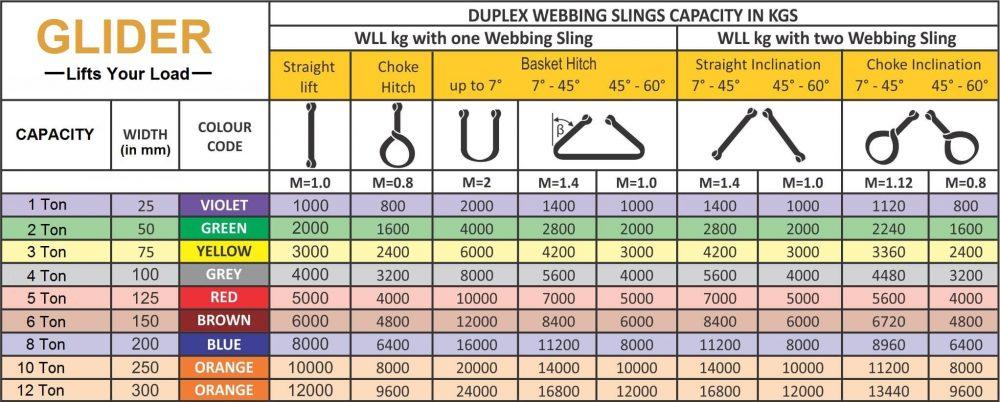 Glider Webbing Sling Lifting Chart